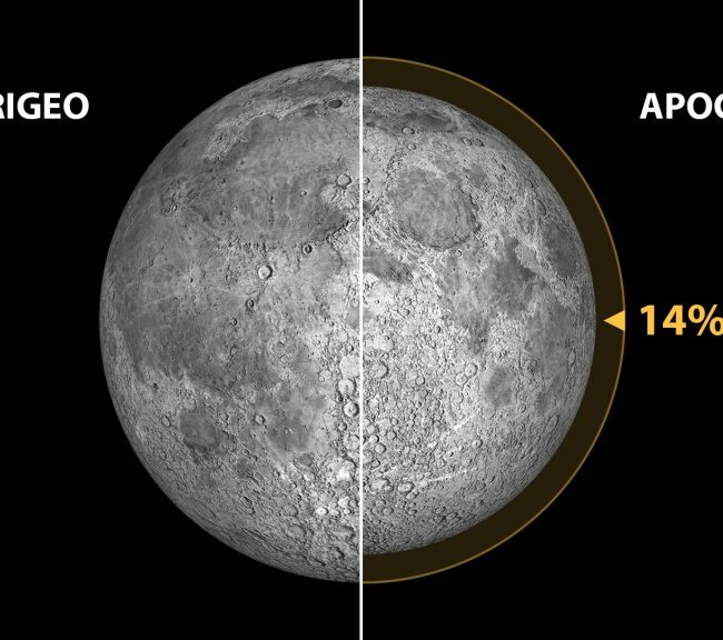 Luna perigeo y apogeo/ Fred-Spenak.